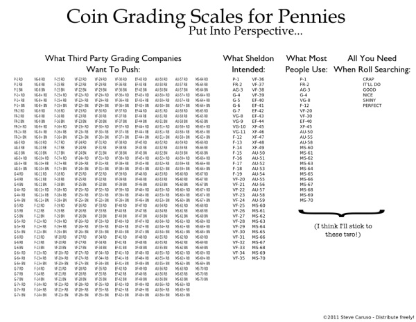Grading Chart Here is a chart, it is a bit